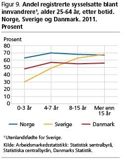 integrering av innvandrere i norge